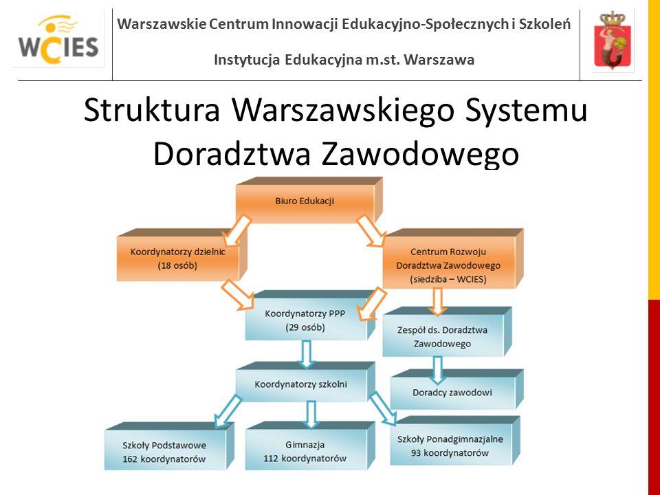 Struktura Warszawskiego Systemu Doradztwa Zawodowego