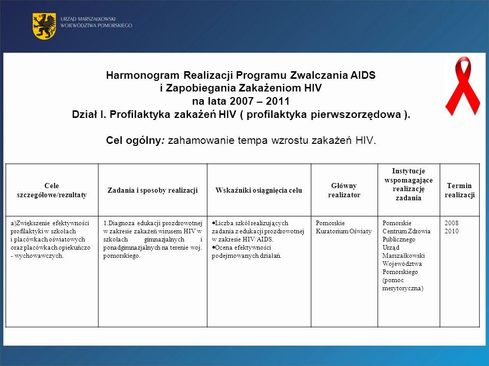 Harmonogram Realizacji Programu Zwalczania AIDS i Zapobiegania Zakażeniom HIV na lata 2007 – 2011 Dział I. Profilaktyka zakażeń HIV ( profilaktyka pierwszorzędowa ). Cel ogólny: zahamowanie tempa wzrostu zakażeń HIV.