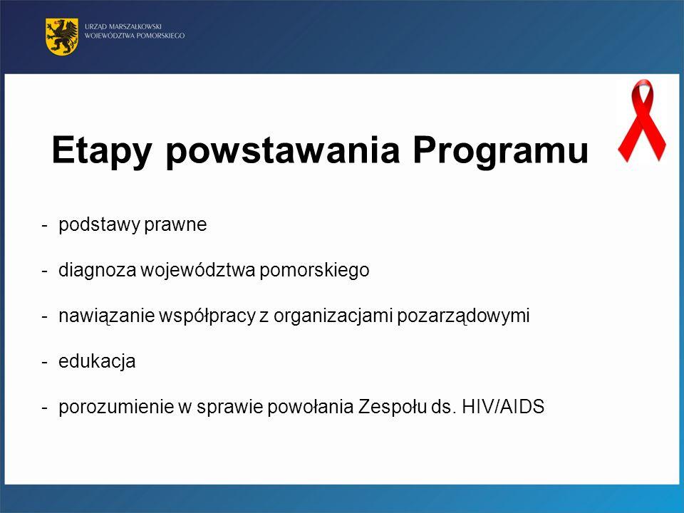 Etapy powstawania Programu