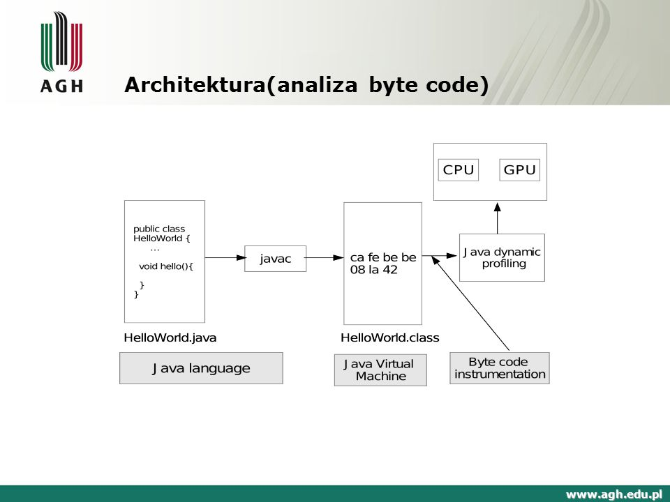 Architektura(analiza byte code)