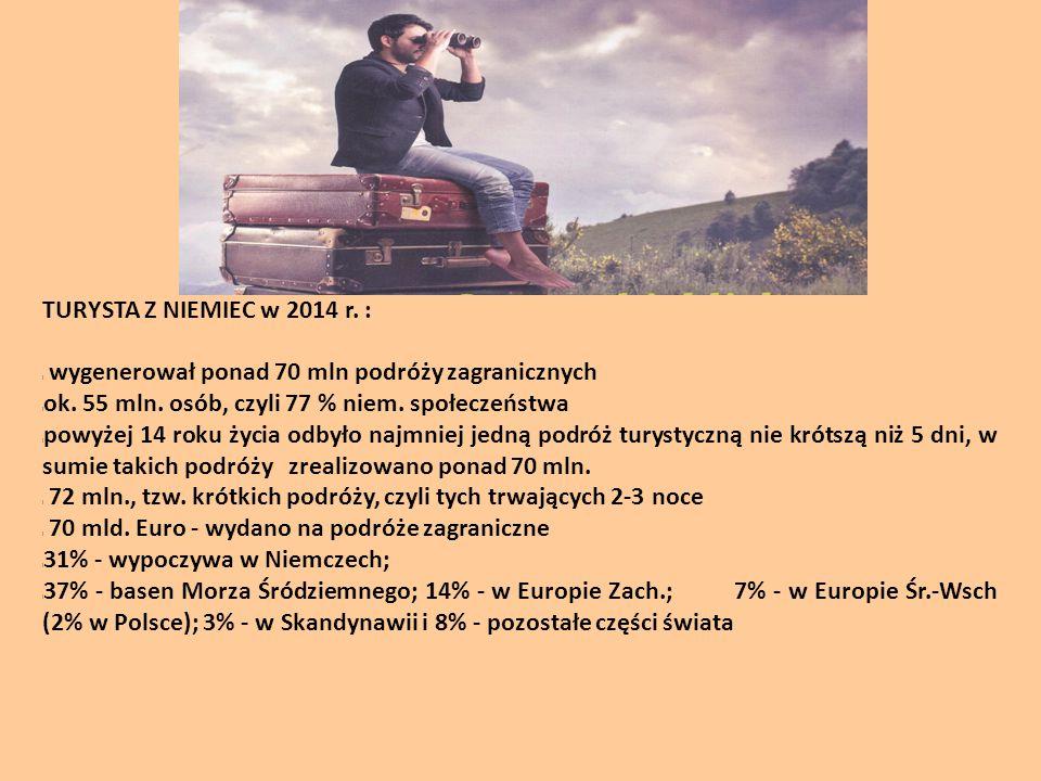 TURYSTA Z NIEMIEC w 2014 r. : wygenerował ponad 70 mln podróży zagranicznych. ok. 55 mln. osób, czyli 77 % niem. społeczeństwa.