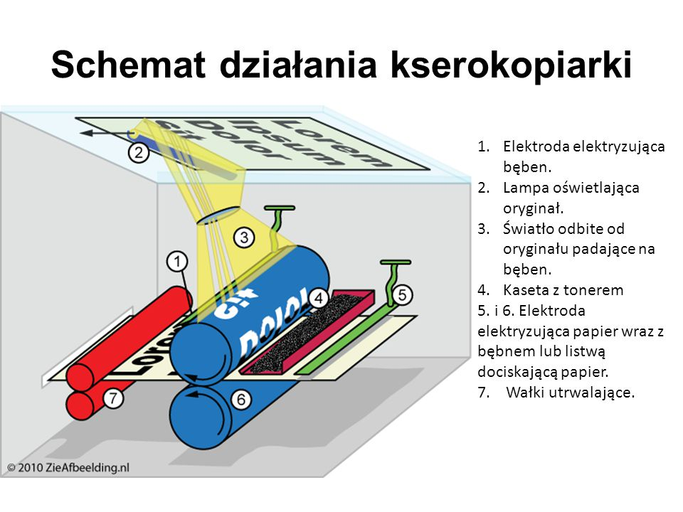 Schemat działania kserokopiarki