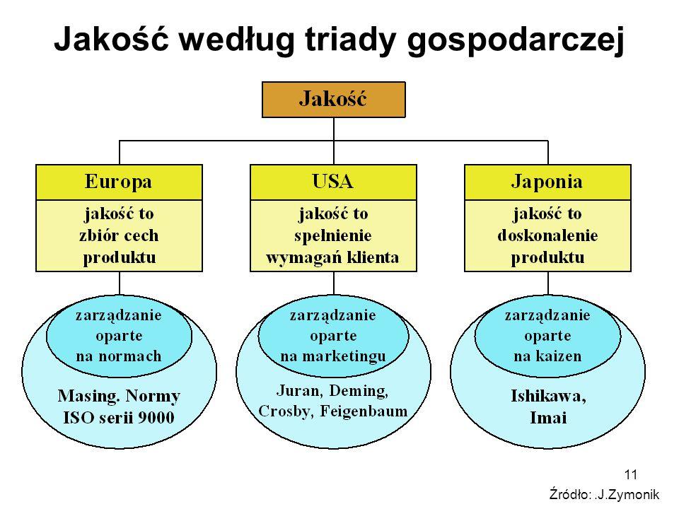 Jakość według triady gospodarczej