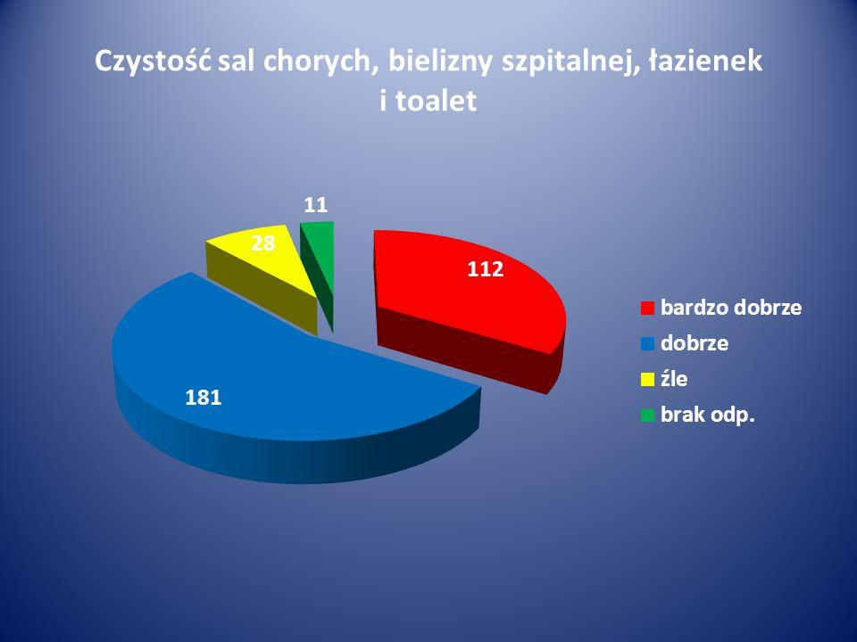 Czystość sal chorych, bielizny szpitalnej, łazienek i toalet