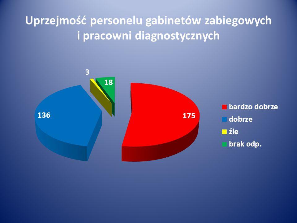 Uprzejmość personelu gabinetów zabiegowych i pracowni diagnostycznych