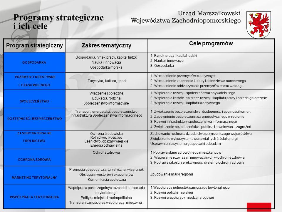 Programy strategiczne i ich cele