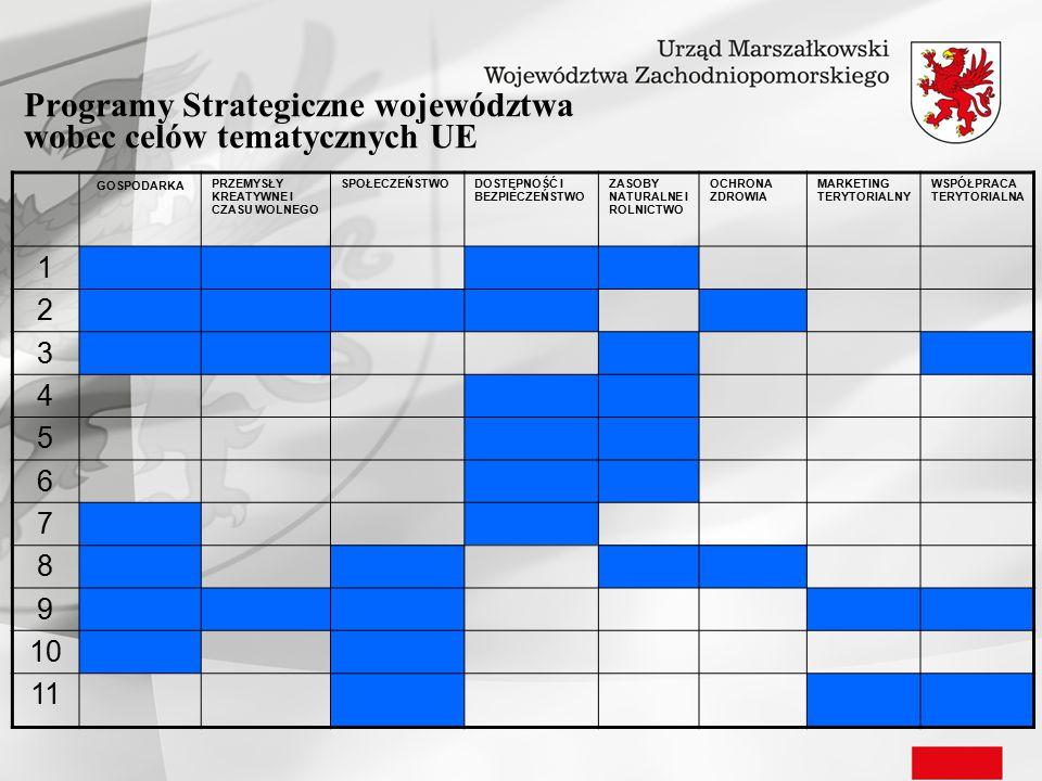 Programy Strategiczne województwa wobec celów tematycznych UE