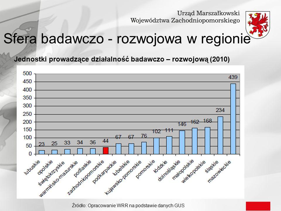 Sfera badawczo - rozwojowa w regionie