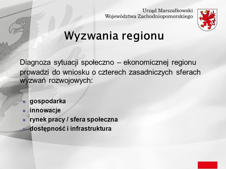 Wyzwania regionu Diagnoza sytuacji społeczno – ekonomicznej regionu prowadzi do wniosku o czterech zasadniczych sferach wyzwań rozwojowych: