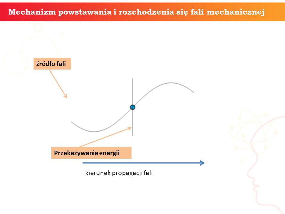 Mechanizm powstawania i rozchodzenia się fali mechanicznej