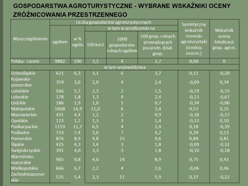 GOSPODARSTWA AGROTURYSTYCZNE - WYBRANE WSKAŹNIKI OCENY ZRÓŻNICOWANIA PRZESTRZENNEGO