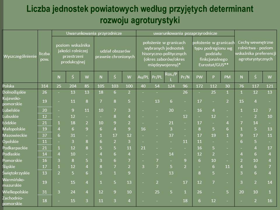 Liczba jednostek powiatowych według przyjętych determinant