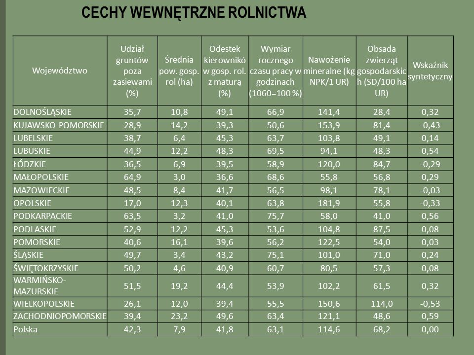 CECHY WEWNĘTRZNE ROLNICTWA