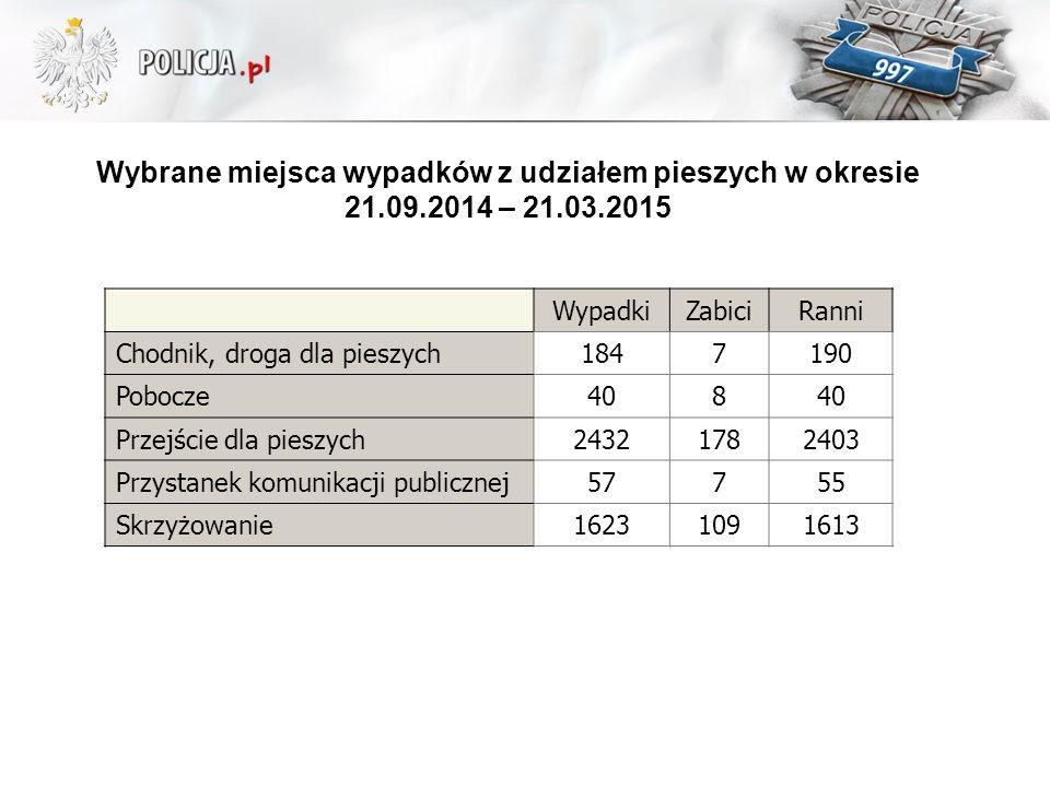 Wybrane miejsca wypadków z udziałem pieszych w okresie 21. 09