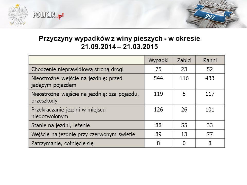 Przyczyny wypadków z winy pieszych - w okresie 21.09.2014 – 21.03.2015