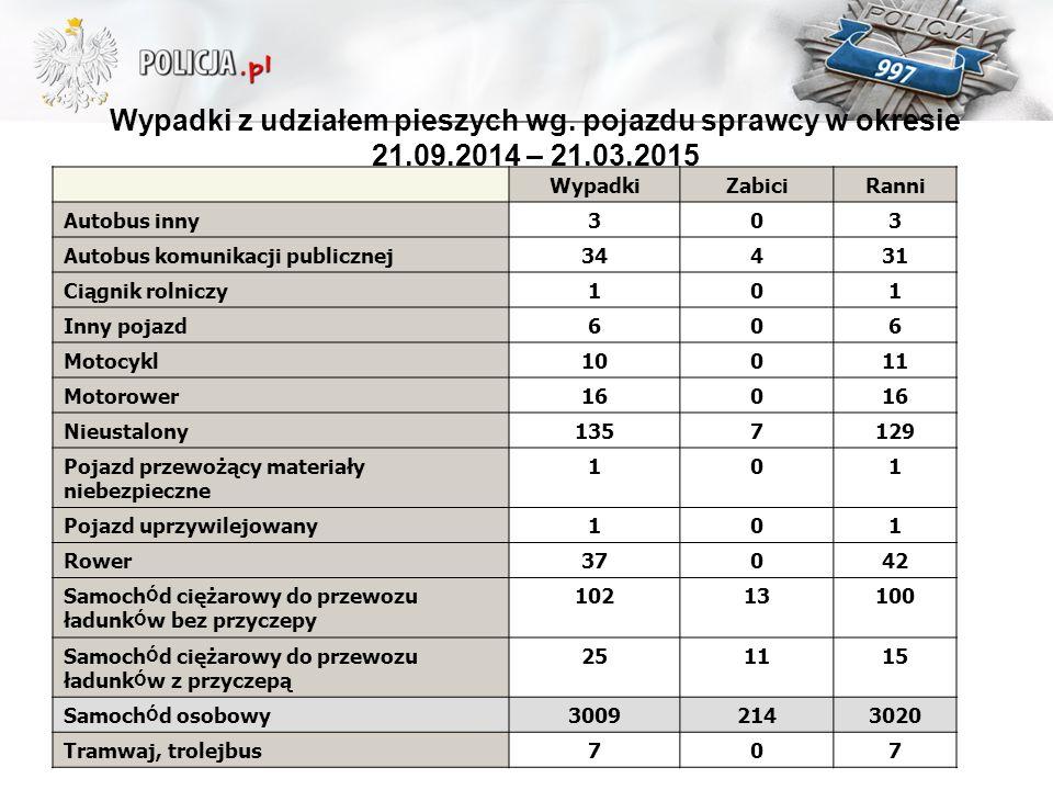 Wypadki z udziałem pieszych wg. pojazdu sprawcy w okresie 21. 09