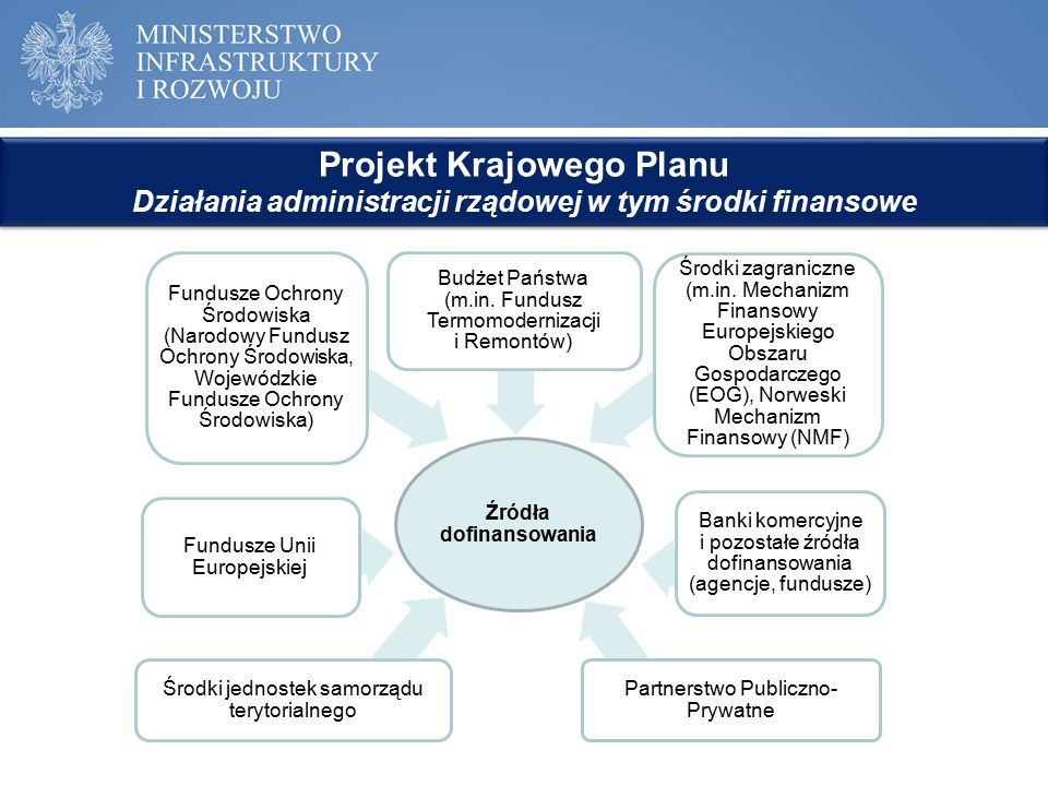 Projekt Krajowego Planu