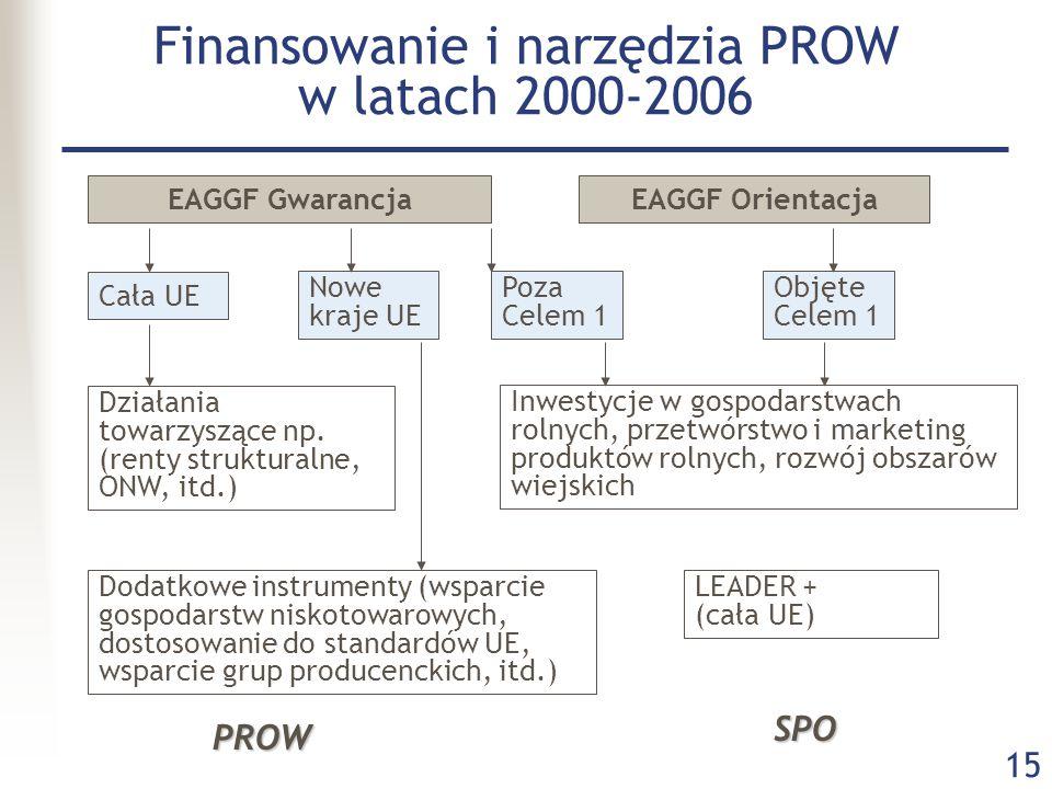 Finansowanie i narzędzia PROW w latach 2000-2006