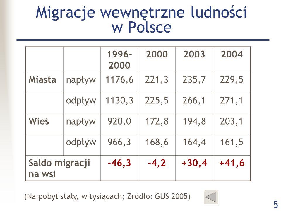 Migracje wewnętrzne ludności w Polsce