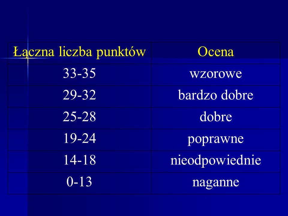 Łączna liczba punktów Ocena. 33-35. wzorowe. 29-32. bardzo dobre. 25-28. dobre. 19-24. poprawne.