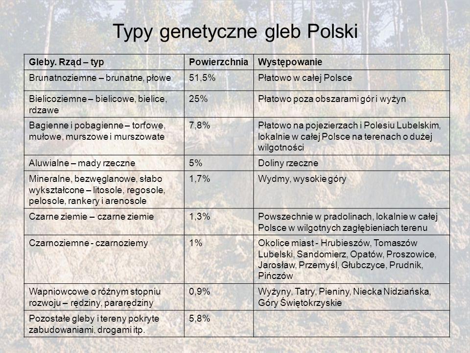 Typy genetyczne gleb Polski