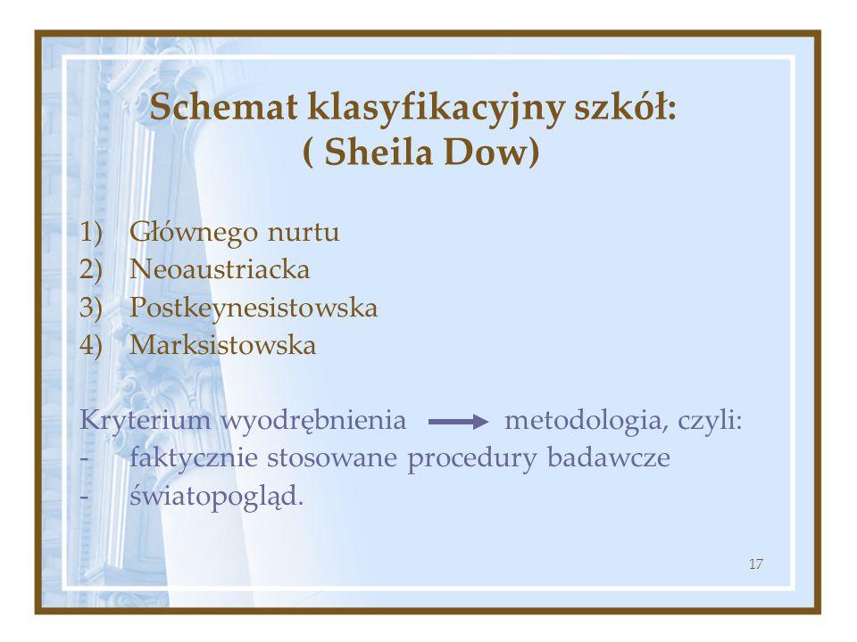 Schemat klasyfikacyjny szkół: ( Sheila Dow)