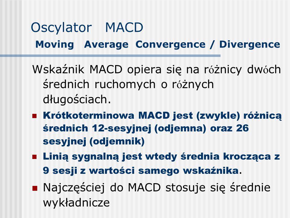 Oscylator MACD Moving Average Convergence / Divergence