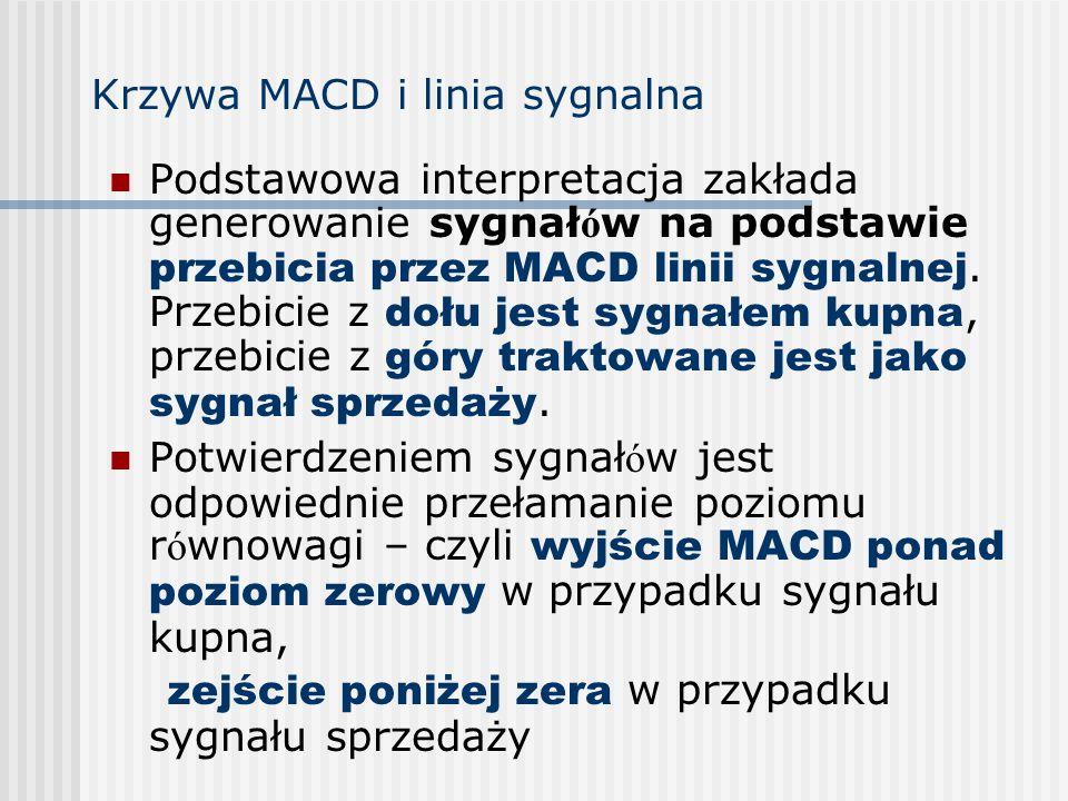 Krzywa MACD i linia sygnalna
