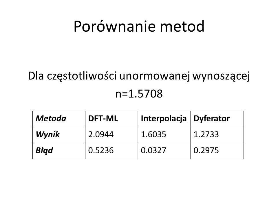 Dla częstotliwości unormowanej wynoszącej n=1.5708