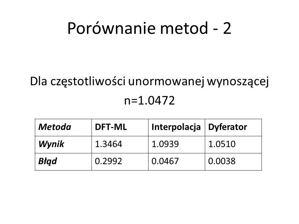 Dla częstotliwości unormowanej wynoszącej n=1.0472