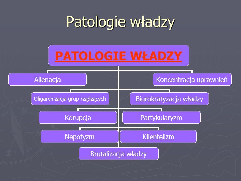 Patologie władzy