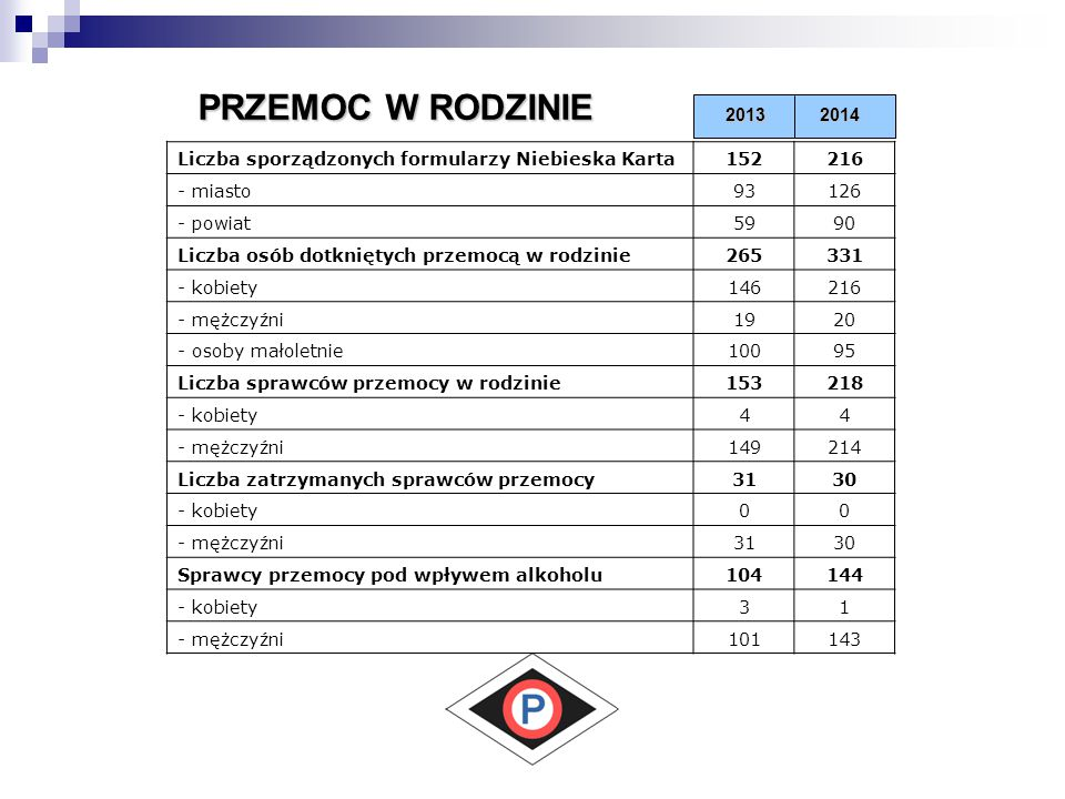 PRZEMOC W RODZINIE 2013. 2014. Liczba sporządzonych formularzy Niebieska Karta. 152. 216. - miasto.