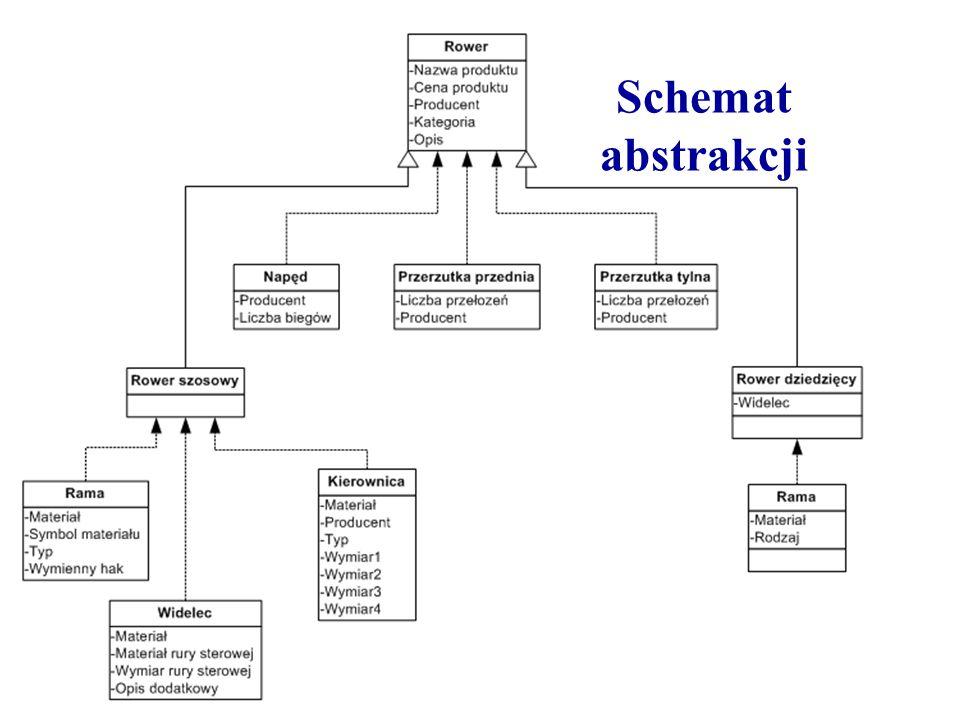 Schemat abstrakcji