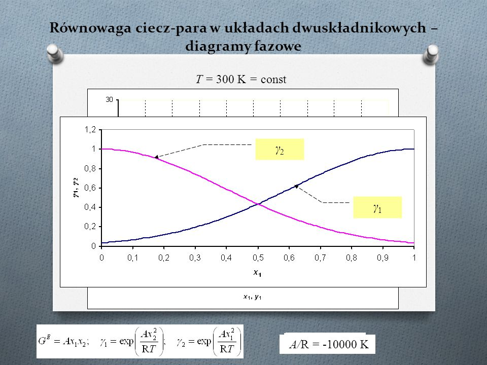 Równowaga ciecz-para w układach dwuskładnikowych – diagramy fazowe