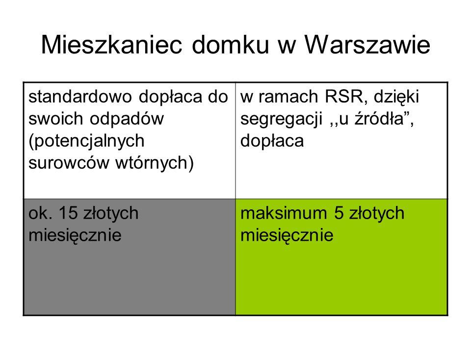 Mieszkaniec domku w Warszawie
