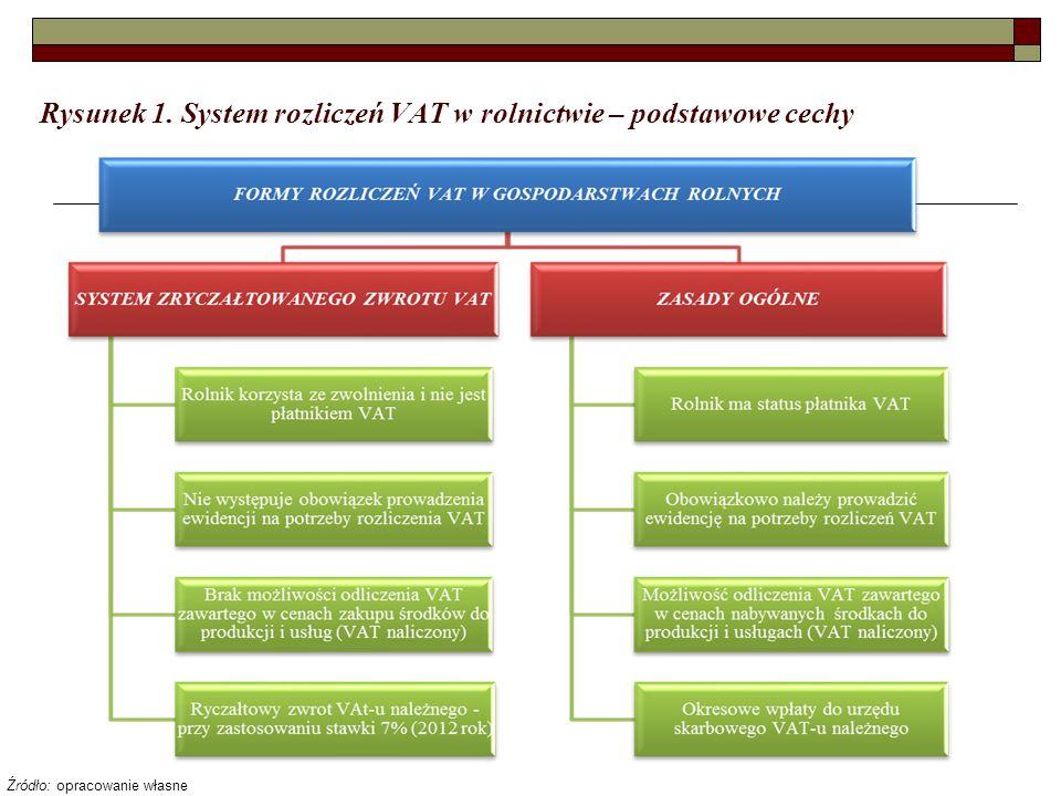 Rysunek 1. System rozliczeń VAT w rolnictwie – podstawowe cechy