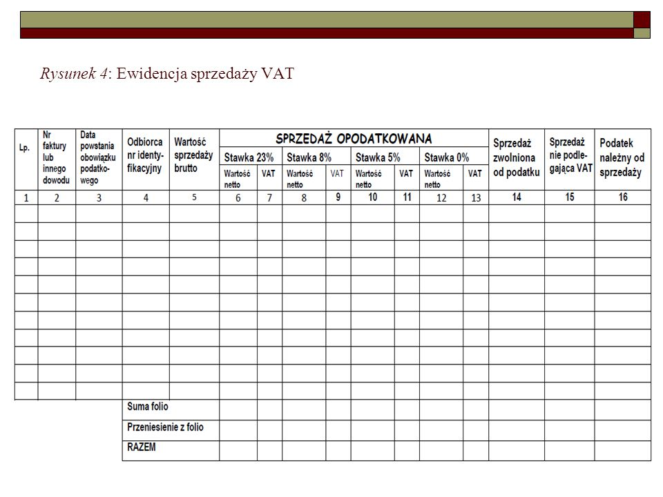 Rysunek 4: Ewidencja sprzedaży VAT
