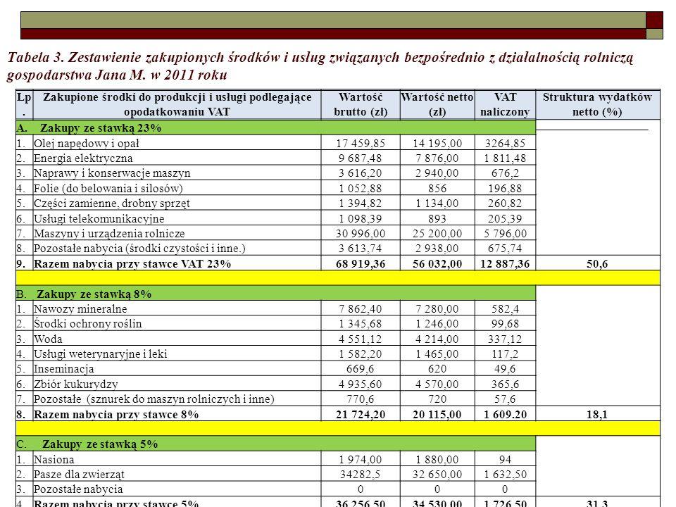 Tabela 3. Zestawienie zakupionych środków i usług związanych bezpośrednio z działalnością rolniczą gospodarstwa Jana M. w 2011 roku