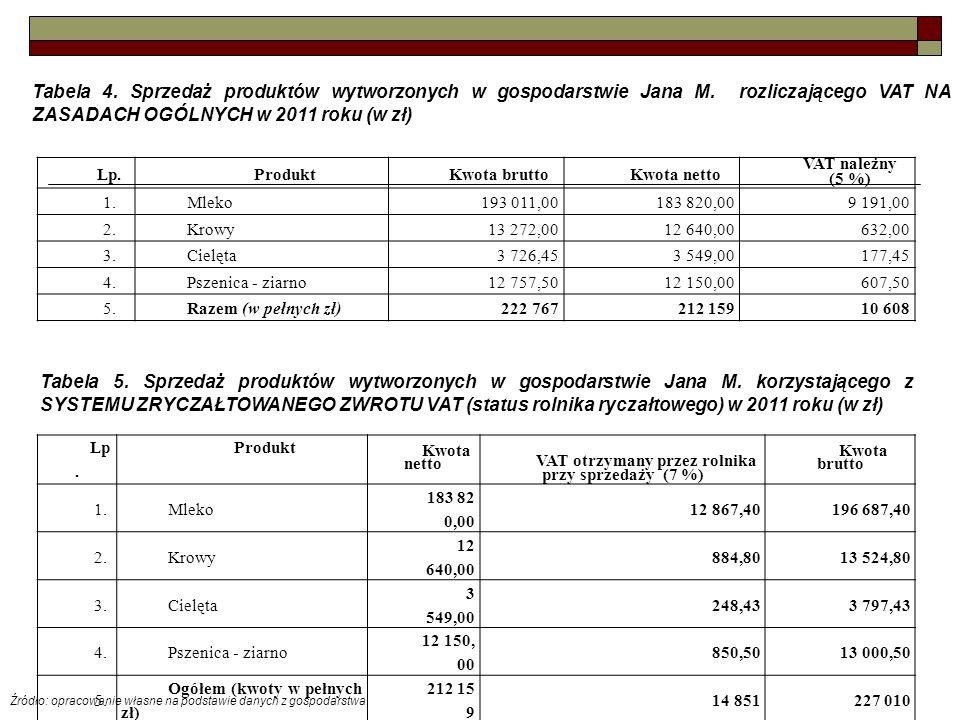 VAT otrzymany przez rolnika przy sprzedaży (7 %)