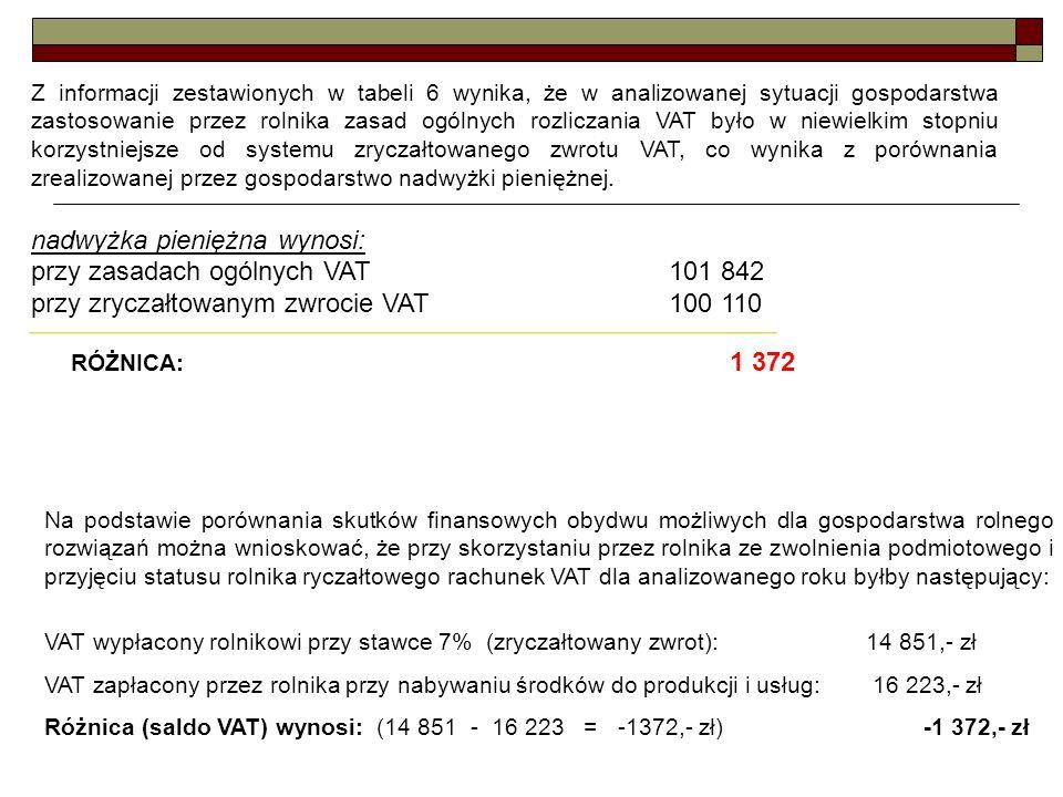 nadwyżka pieniężna wynosi: przy zasadach ogólnych VAT 101 842