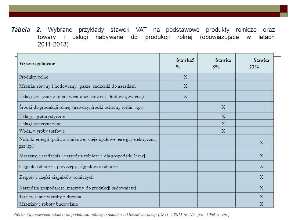 Tabela 2. Wybrane przykłady stawek VAT na podstawowe produkty rolnicze oraz towary i usługi nabywane do produkcji rolnej (obowiązujące w latach 2011-2013)