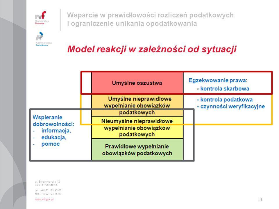 Model reakcji w zależności od sytuacji