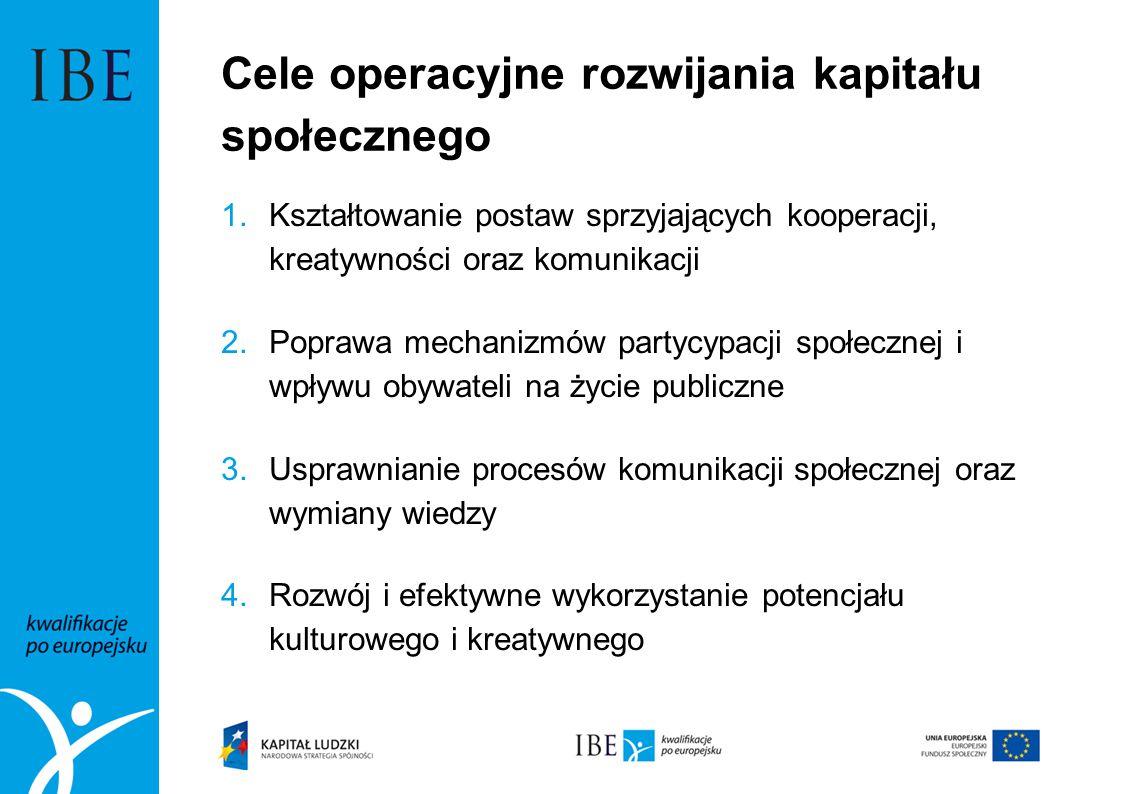 Cele operacyjne rozwijania kapitału społecznego