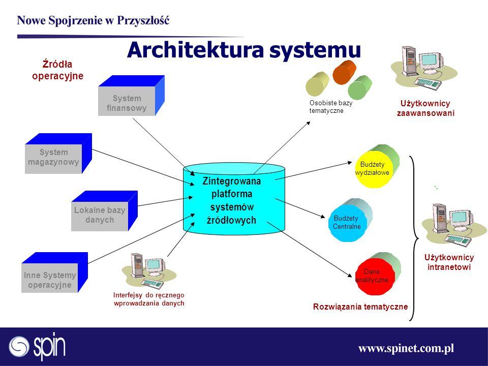 Zintegrowana platforma Inne Systemy operacyjne Interfejsy do ręcznego