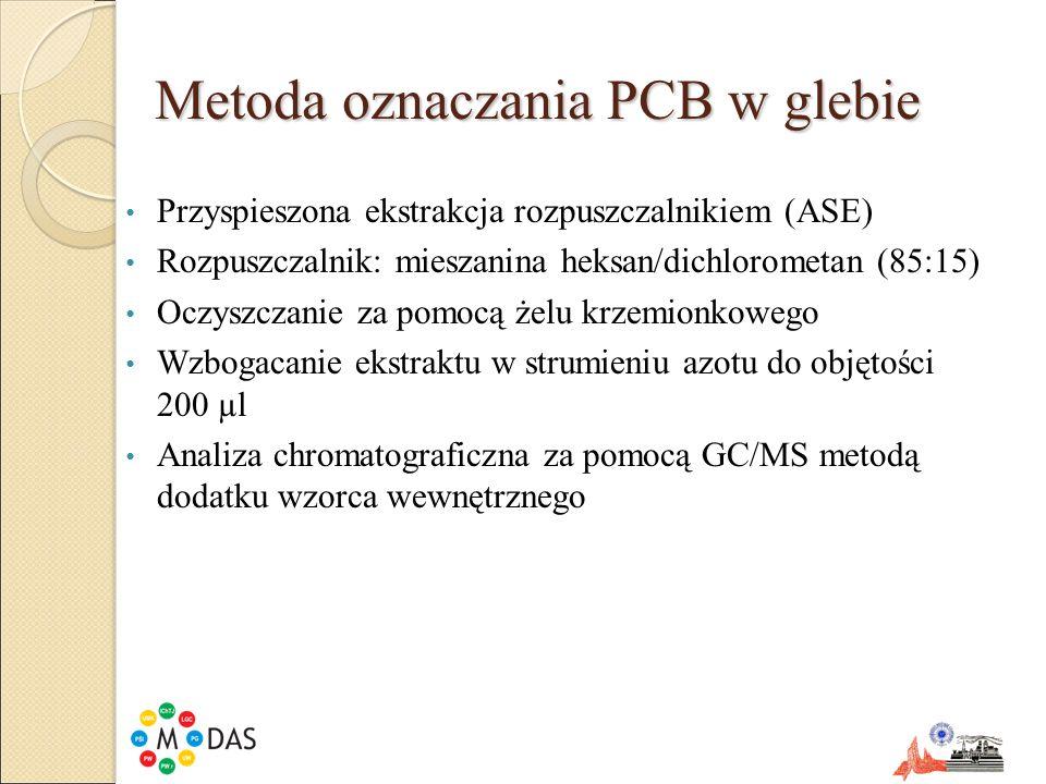 Metoda oznaczania PCB w glebie
