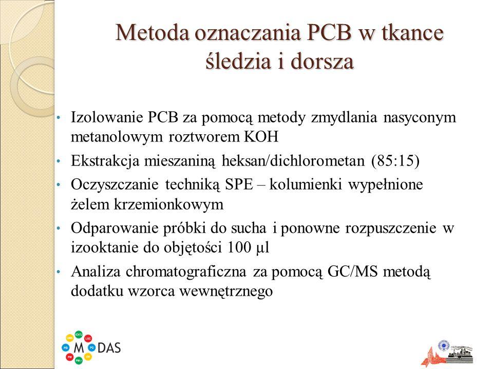 Metoda oznaczania PCB w tkance śledzia i dorsza