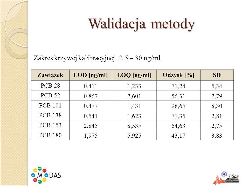 Walidacja metody Zakres krzywej kalibracyjnej 2,5 – 30 ng/ml Zawiązek