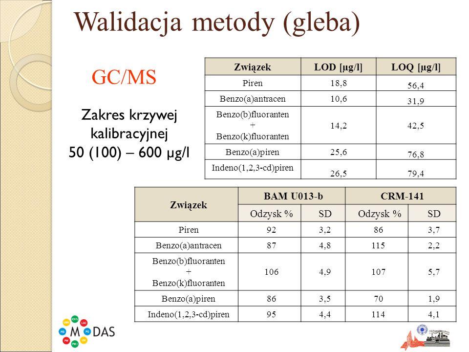 Walidacja metody (gleba)