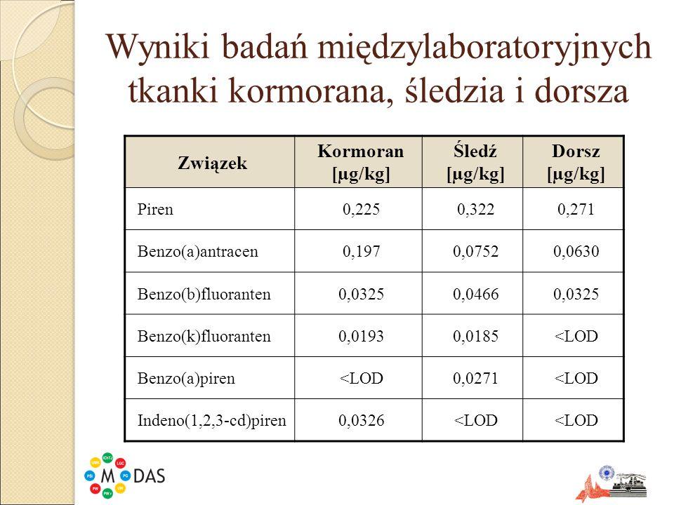 Wyniki badań międzylaboratoryjnych tkanki kormorana, śledzia i dorsza