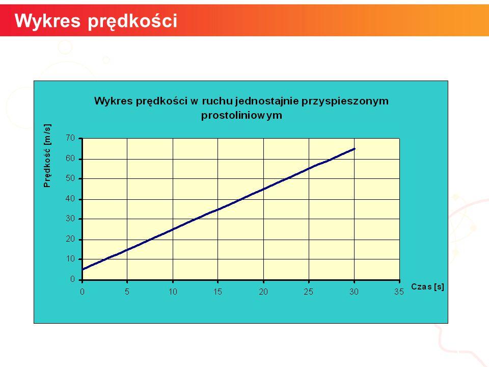 Wykres prędkości informatyka + 5